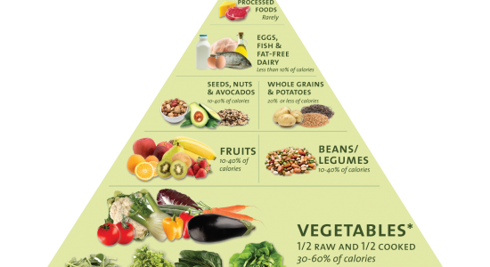 Healthy Food Triangle