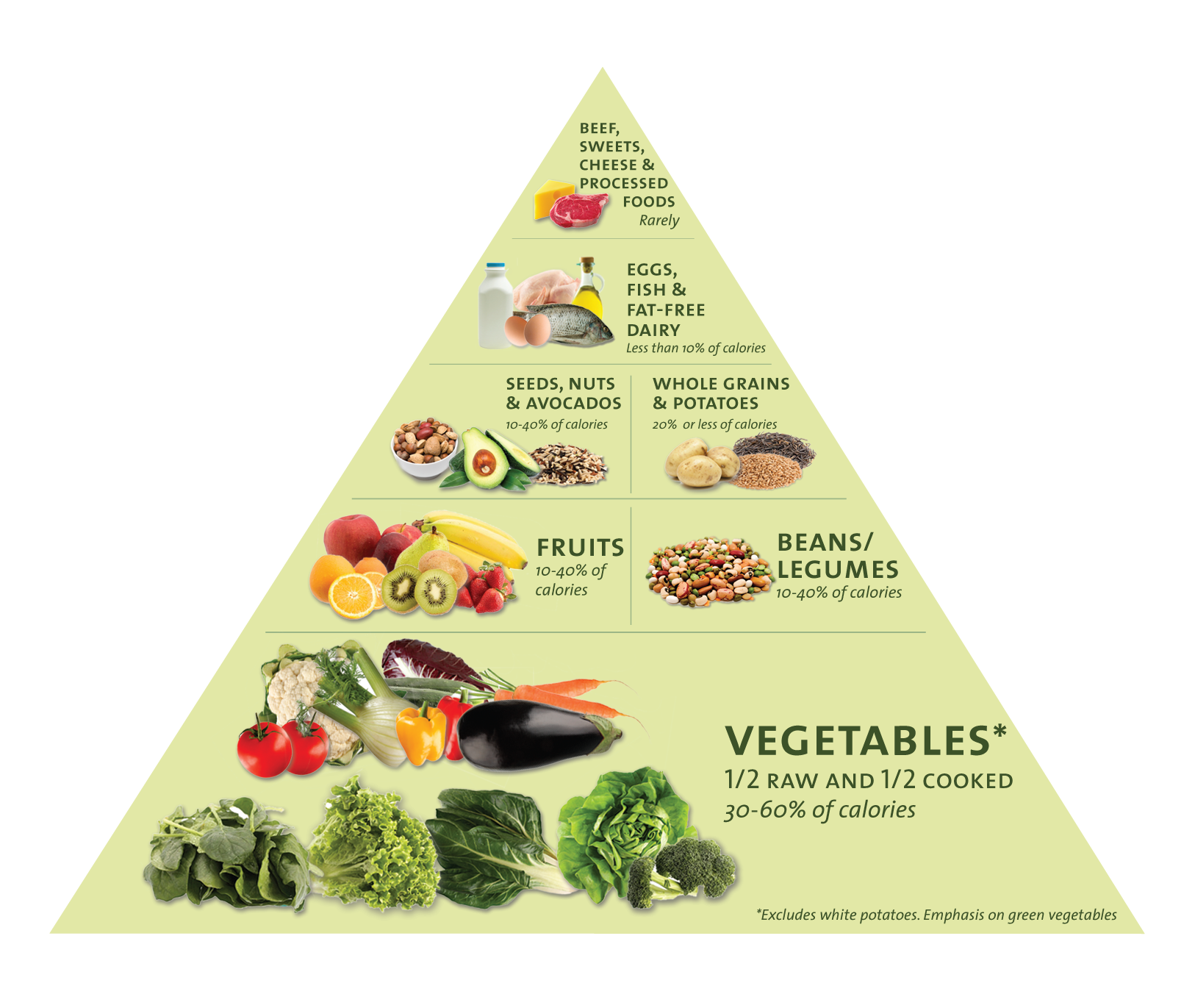 Healthy Food Triangle
