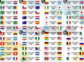 Groups of the World Cup
